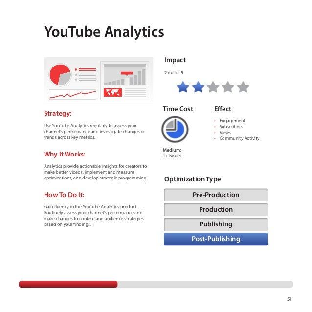 Introduction Playbook youtube analytics