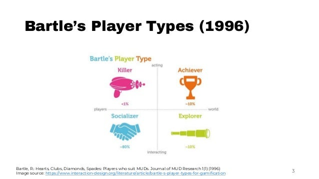 """""""I don't fit into a single type"""": A Trait Model and Scale of Game Playing Preferences Slide 3"""