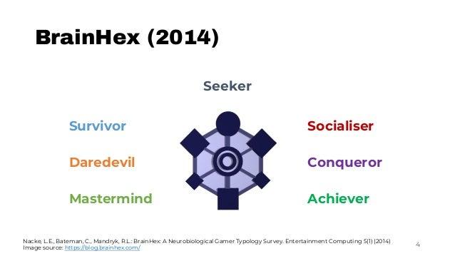 Seeker Survivor Socialiser Daredevil Conqueror Mastermind Achiever BrainHex (2014) 4 Nacke, L.E., Bateman, C., Mandryk, R....