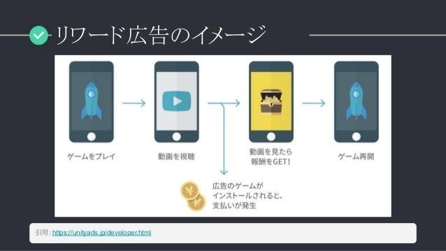リワード広告のイメージ 引用:https://unityads.jp/developer.html