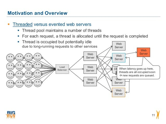 DB Motivation and Overview 11  Threaded versus evented web servers  Thread pool maintains a number of threads  For each...