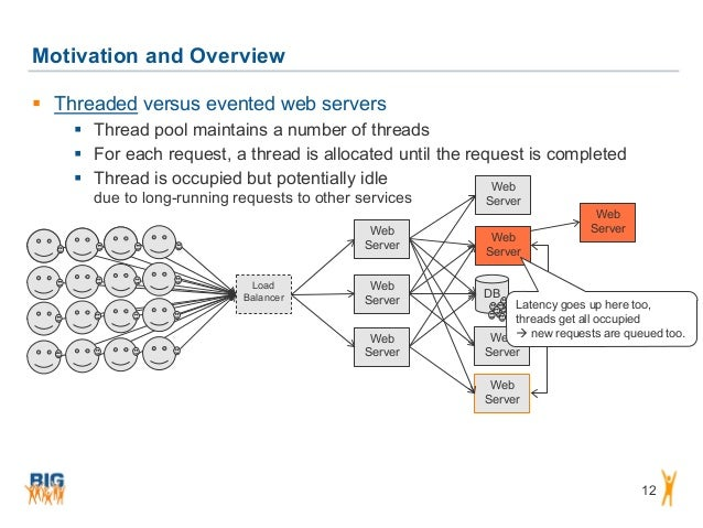 DB Motivation and Overview 12  Threaded versus evented web servers  Thread pool maintains a number of threads  For each...