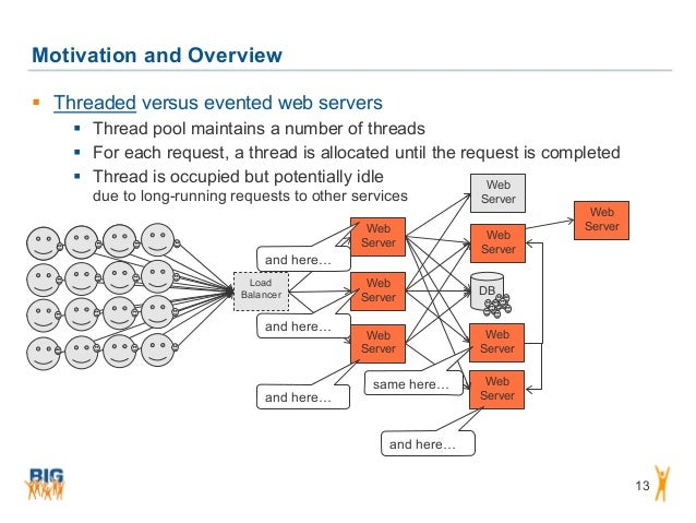 DB Motivation and Overview 13  Threaded versus evented web servers  Thread pool maintains a number of threads  For each...