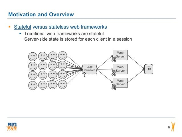 Motivation and Overview 6  Stateful versus stateless web frameworks  Traditional web frameworks are stateful Server-side...