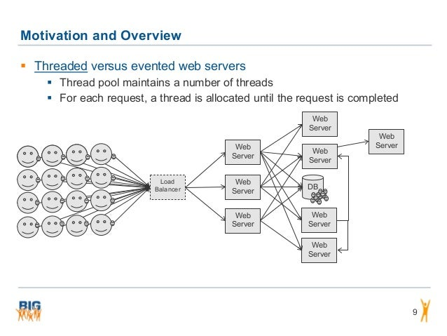 DB Motivation and Overview 9  Threaded versus evented web servers  Thread pool maintains a number of threads  For each ...