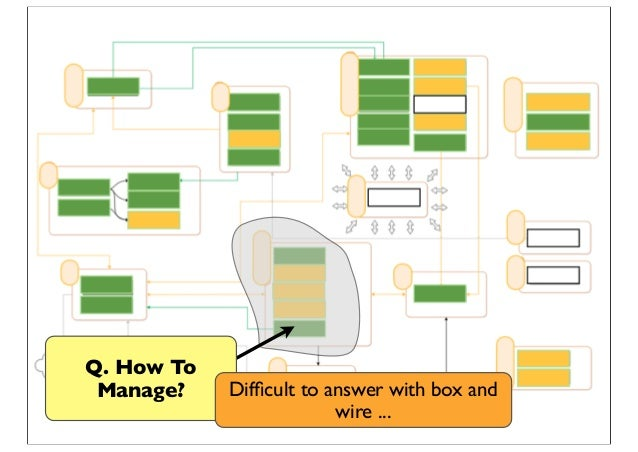 Q. How To Manage? Difficult to answer with box and wire ...