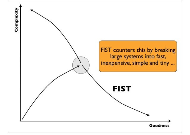 Goodness Complexity FIST FIST counters this by breaking large systems into fast, inexpensive, simple and tiny ...
