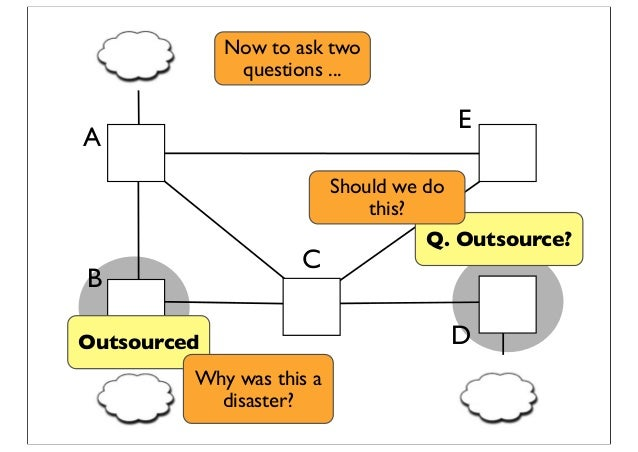 Q. Outsource? C D A E B Outsourced Should we do this? Now to ask two questions ... Why was this a disaster?
