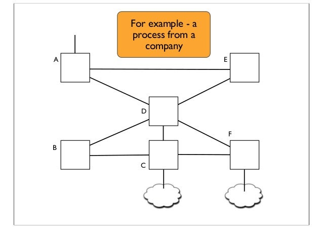 A B C D E F For example - a process from a company