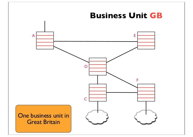 Business Unit GB A C D E F One business unit in Great Britain