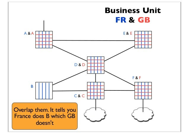 Business Unit FR & GB A & A B E & E D & D F & F C & C Overlap them. It tells you France does B which GB doesn't