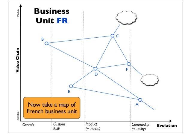 Genesis Custom Built Product (+ rental) Commodity (+ utility) Evolution ValueChainVisibleInvisible A E D B C F Business Un...
