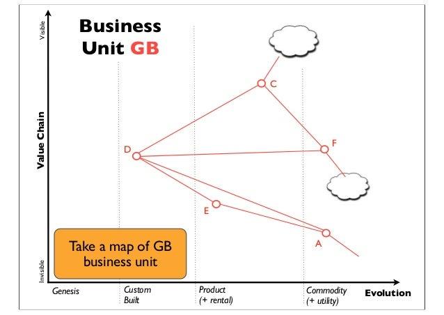 Genesis Custom Built Product (+ rental) Commodity (+ utility) Evolution ValueChainVisibleInvisible A D C E F Business Unit...
