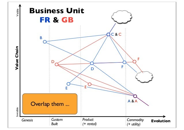 Genesis Custom Built Product (+ rental) Commodity (+ utility) Evolution ValueChainVisibleInvisible A & A E D C & C F E D B...