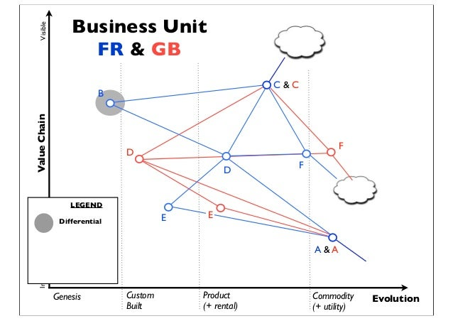 Genesis Custom Built Product (+ rental) Commodity (+ utility) Evolution ValueChainVisibleInvisible E D F E D F Differentia...