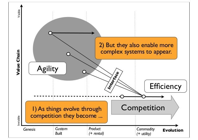 Genesis Custom Built Product (+ rental) Commodity (+ utility) Evolution ValueChainVisibleInvisible Interface Agility Effici...