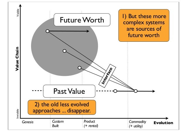 Genesis Custom Built Product (+ rental) Commodity (+ utility) Evolution ValueChainVisibleInvisible Interface Future Worth ...