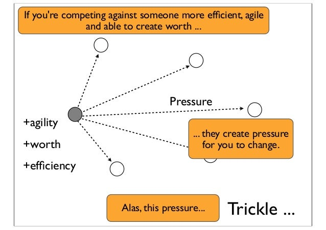 Pressure +efficiency +agility +worth Trickle ... If you're competing against someone more efficient, agile and able to creat...