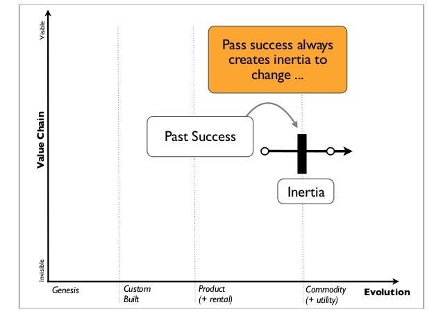 Genesis Custom Built Product (+ rental) Commodity (+ utility) Evolution ValueChainVisibleInvisible Past Success Inertia Pa...