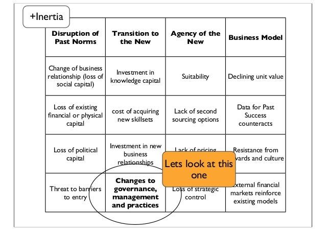 Disruption of Past Norms Transition to the New Agency of the New Business Model Change of business relationship (loss of s...
