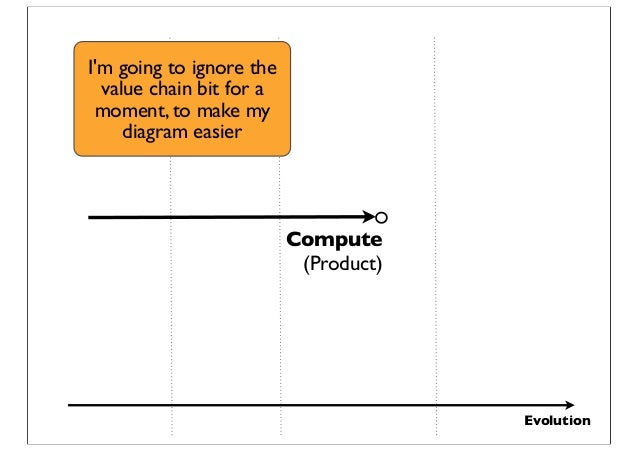 Evolution Compute (Product) I'm going to ignore the value chain bit for a moment, to make my diagram easier
