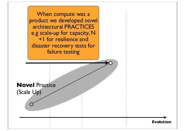 Evolution Novel Practice (Scale Up) When compute was a product we developed novel architectural PRACTICES e.g scale-up for...