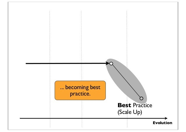 Evolution Best Practice (Scale Up) ... becoming best practice.