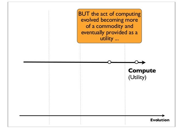 Evolution Compute (Utility) BUT the act of computing evolved becoming more of a commodity and eventually provided as a uti...
