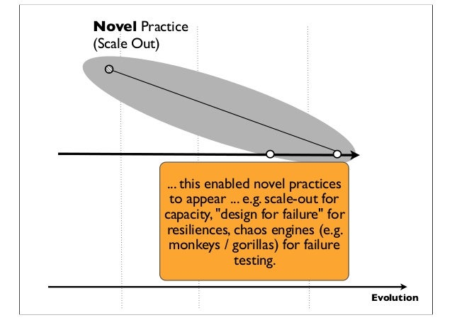 """Evolution Novel Practice (Scale Out) ... this enabled novel practices to appear ... e.g. scale-out for capacity, """"design f..."""