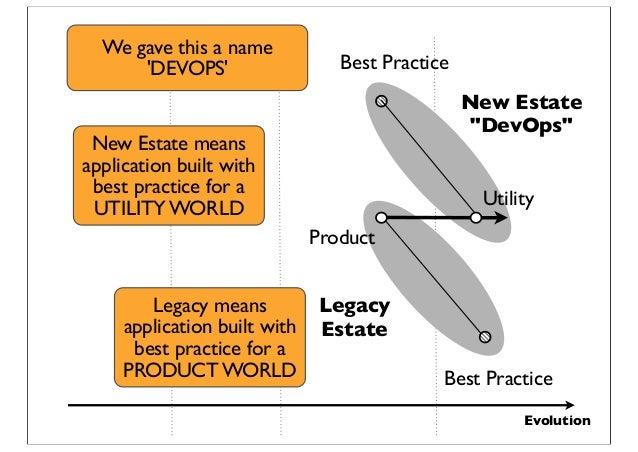 "Evolution Legacy Estate New Estate ""DevOps"" Product Best Practice Utility Best Practice Legacy means application built wit..."