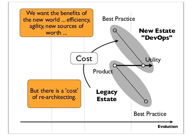 """Evolution Legacy Estate New Estate """"DevOps"""" Cost Product Best Practice Utility Best Practice We want the benefits of the ne..."""