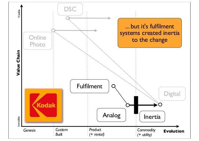 Genesis Custom Built Product (+ rental) Commodity (+ utility) Evolution ValueChainVisibleInvisible Digital Analog Fulfilmen...