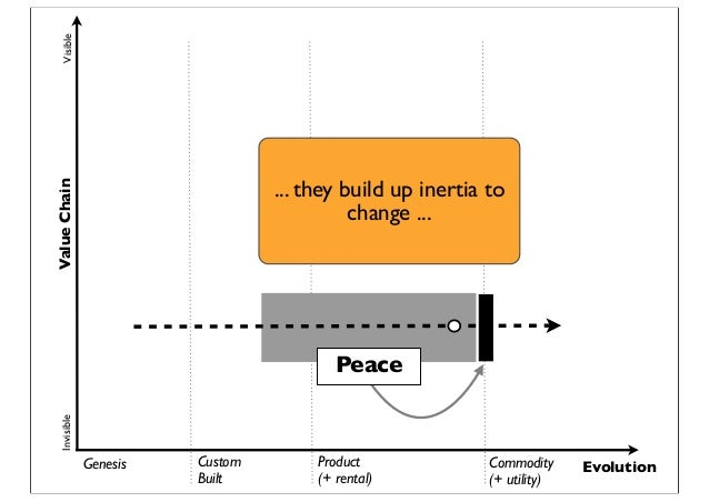 Genesis Custom Built Product (+ rental) Commodity (+ utility) Evolution ValueChainVisibleInvisible Peace ... they build up...