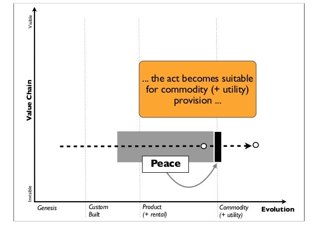 Genesis Custom Built Product (+ rental) Commodity (+ utility) Evolution ValueChainVisibleInvisible Peace ... the act becom...