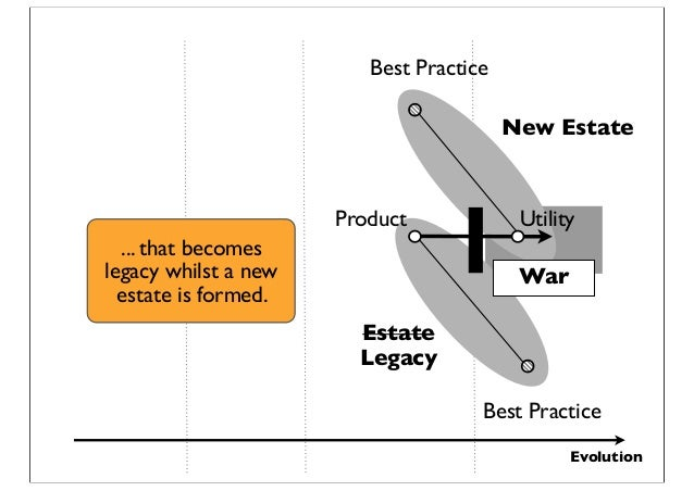 Evolution New Estate Estate Legacy Product Best Practice Utility Best Practice War ... that becomes legacy whilst a new es...