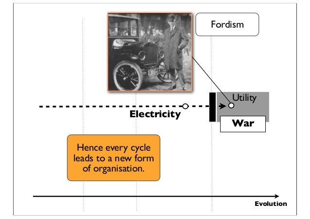 Evolution Utility War Electricity Fordism Hence every cycle leads to a new form of organisation.