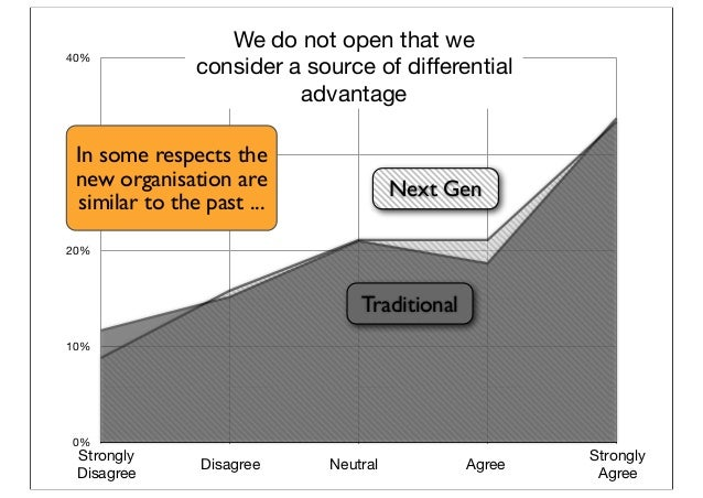 0% 10% 20% 30% 40% We do not open that we consider a source of differential advantage Next Gen Traditional Strongly Disagr...