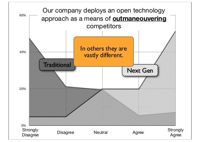 0% 20% 40% 60% Next Gen Traditional Strongly Disagree Disagree Neutral Agree Strongly Agree Our company deploys an open te...