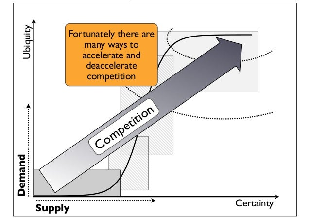 Certainty Ubiquity Demand Supply Competition Fortunately there are many ways to accelerate and deaccelerate competition