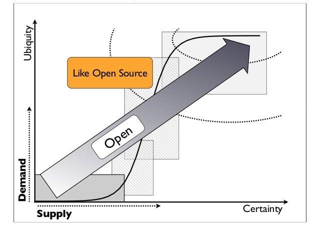 Certainty Ubiquity Demand Supply Open Like Open Source