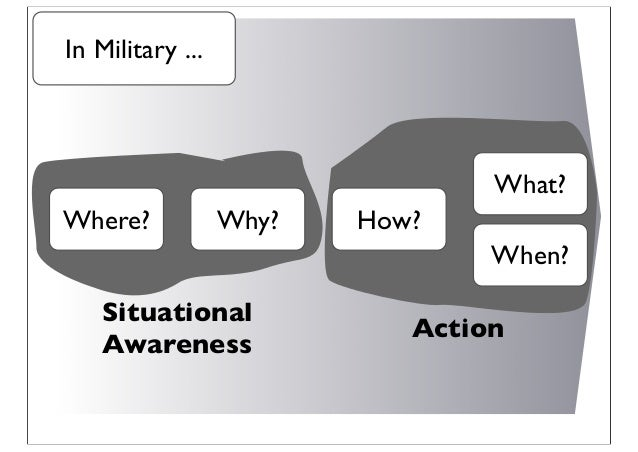 Where? Why? Situational Awareness How? What? When? Action In Military ...