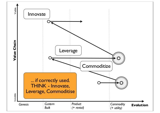 Genesis Custom Built Product (+ rental) Commodity (+ utility) Evolution ValueChainVisibleInvisible Leverage Commoditize In...