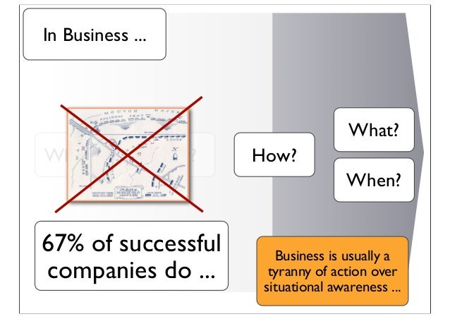 Where? Why? How? What? When? In Business ... 67% of successful companies do ... Business is usually a tyranny of action ov...