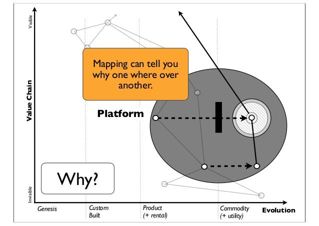 Genesis Custom Built Product (+ rental) Commodity (+ utility) Evolution ValueChainVisibleInvisible Platform Why? Mapping c...