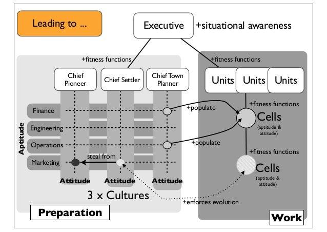 +situational awareness Units +fitness functions +fitness functions Cells (aptitude & attitude) Units Units Executive Attitud...