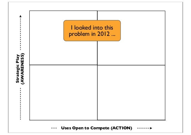 StrategicPlay (AWARENESS) Uses Open to Compete (ACTION) I looked into this problem in 2012 ...