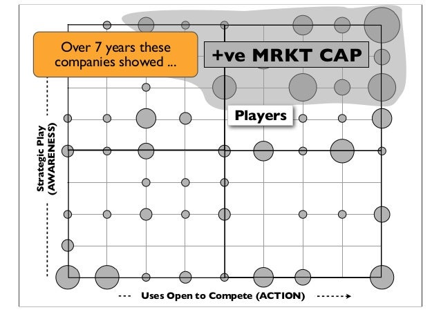 StrategicPlay (AWARENESS) Uses Open to Compete (ACTION) Players +ve MRKT CAP Over 7 years these companies showed ...