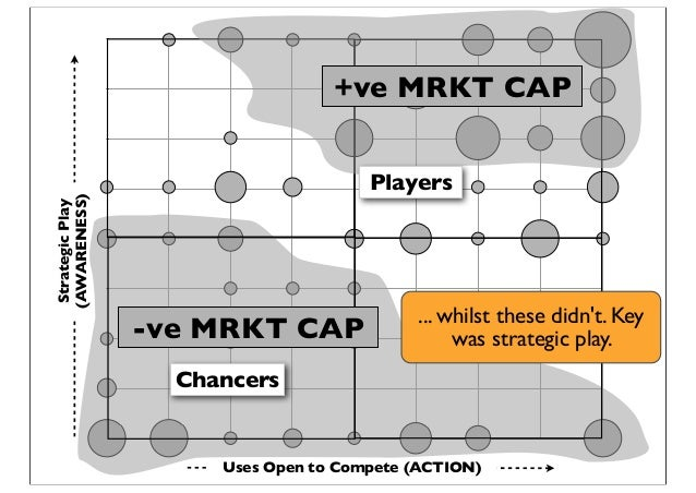 StrategicPlay (AWARENESS) Uses Open to Compete (ACTION) Chancers -ve MRKT CAP Players +ve MRKT CAP ... whilst these didn't...