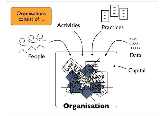 xyz xyz xyz xyz xyz xyz xyz xyz xyz 1,2,3,4,5 1,2,3,4,5 1,2,3,4,5 People Activities Practices Data Capital xyz xyz xyz xyz...