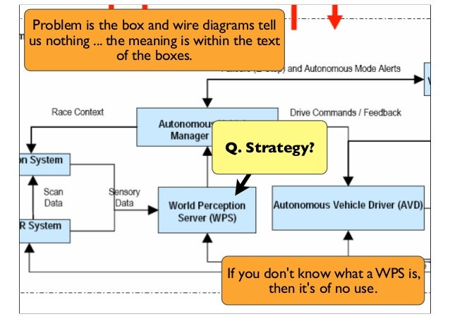 Q. Strategy? Problem is the box and wire diagrams tell us nothing ... the meaning is within the text of the boxes. If you ...